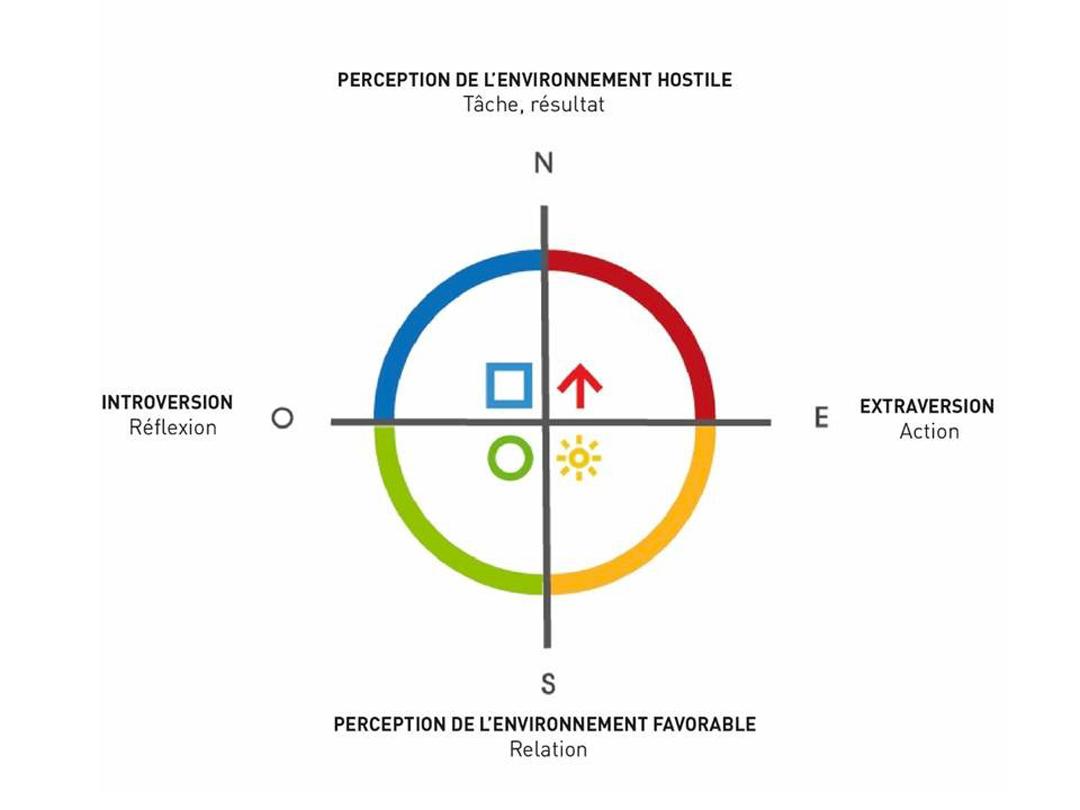 se former avec la methode funny learning trois choses a savoir profil des quatres couleurs
